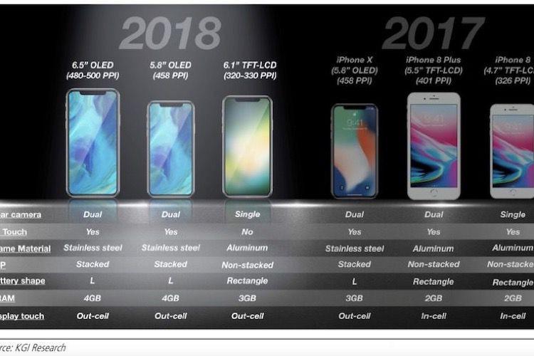 iPhone XS et XR : des rumeurs assez justes un an avant les annonces