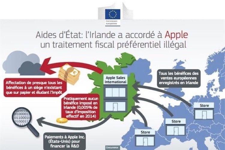 L'Irlande récupère 15 milliards d'euros d'Apple à reculons