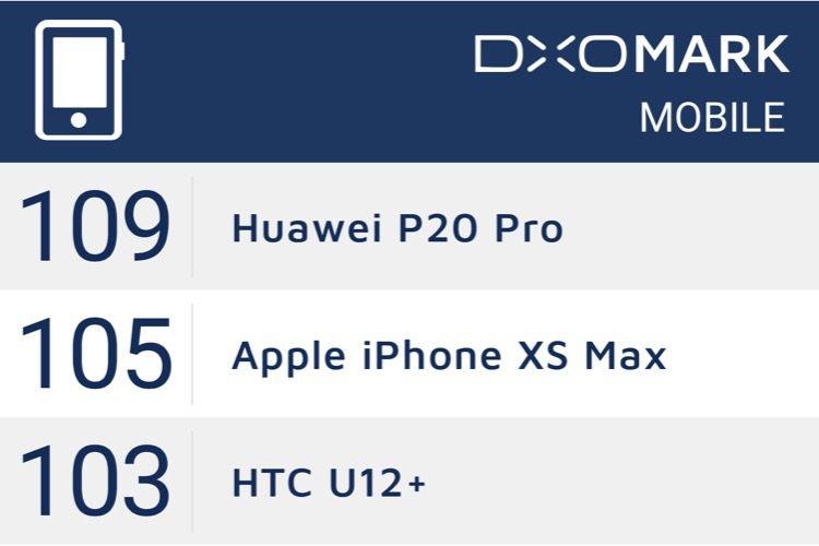 L'iPhoneXS est quasiment en tête du classement DxOMark