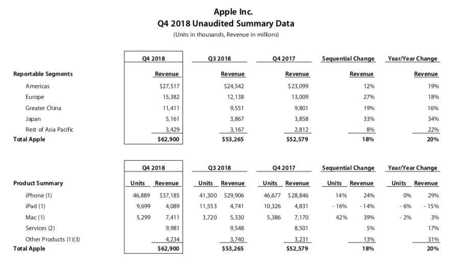 Apple ne communiquera plus le nombre d'iPhone vendus dès l'an prochain