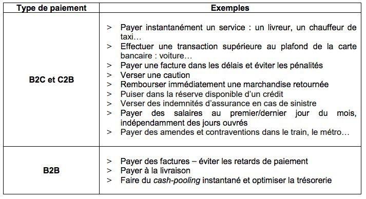 Le Virement Instantane Va Se Generaliser Chez Les Banques Francaises
