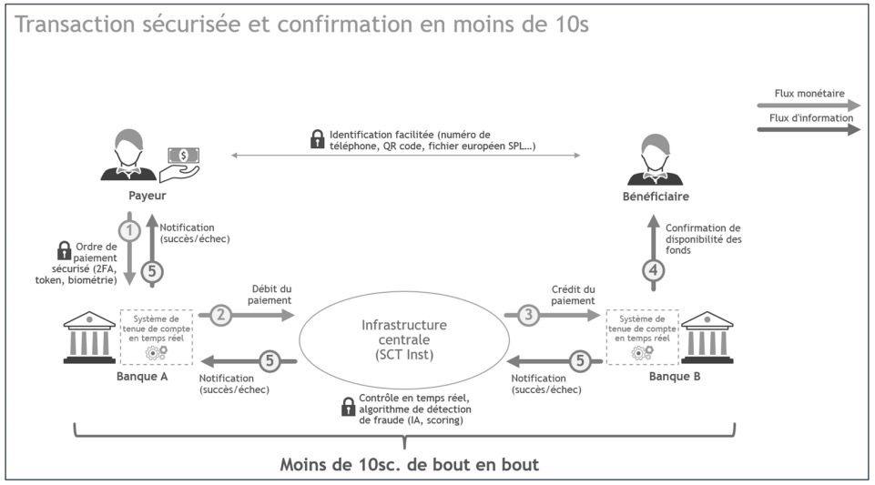 943af0bcd00a17 Le virement instantané va se généraliser chez les banques françaises ...