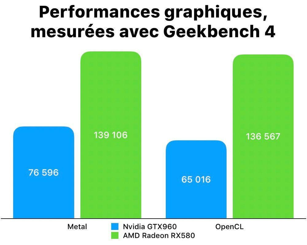 Hackintosh : passer à une carte graphique AMD a simplifié ma