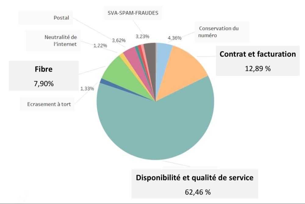 SFR arrive à la première place… des plaintes de clients