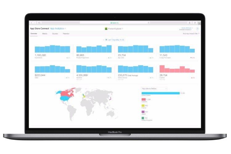 De nouveaux outils d'analyse statistique pour les développeurs du Mac App Store