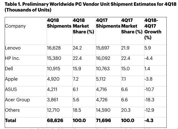 Lenovo et HP en tête en 2018 — Ventes de PC