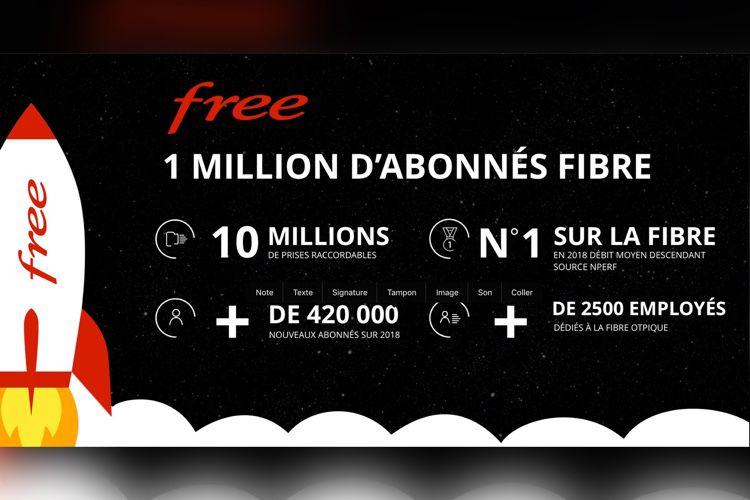 Free annonce un million d'abonnés en fibre optique