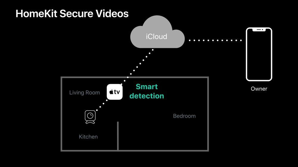 Avec HomeKit Secure Video, Apple veut agrandir le marché des caméras et des sonnettes