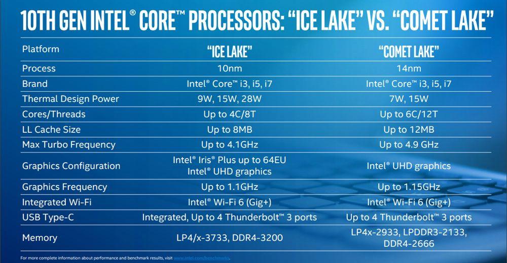 De nouvelles puces Intel… pour un futur MacBook Air ?