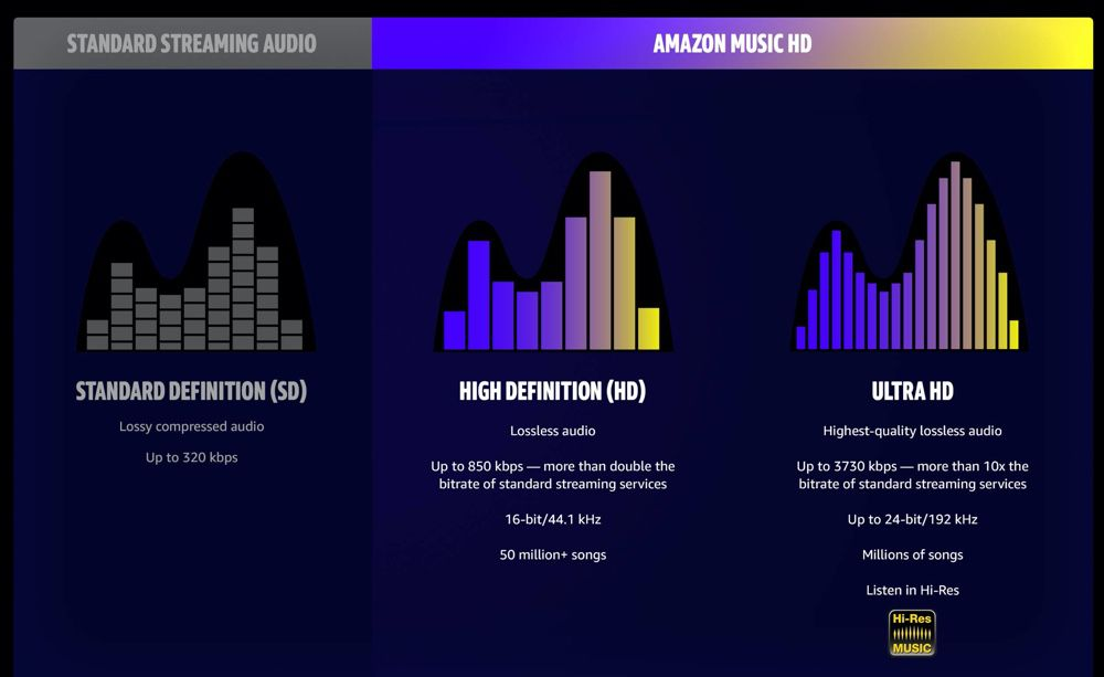 Amazon Music passe à la haute définition