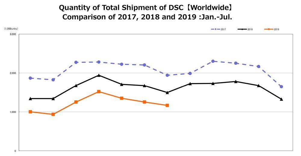 Les ventes d'appareils photo n'en finissent plus de chuter