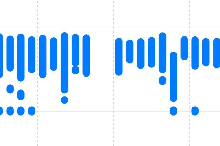 Santé d'iOS13 vous dira si vous écoutez la musique trop fort