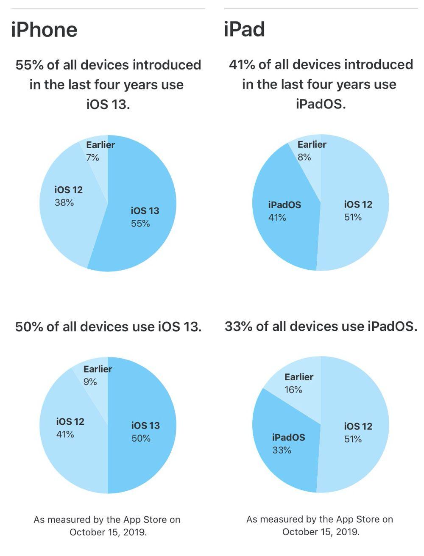 Plus de la moitié des iPhone sont sous iOS 13