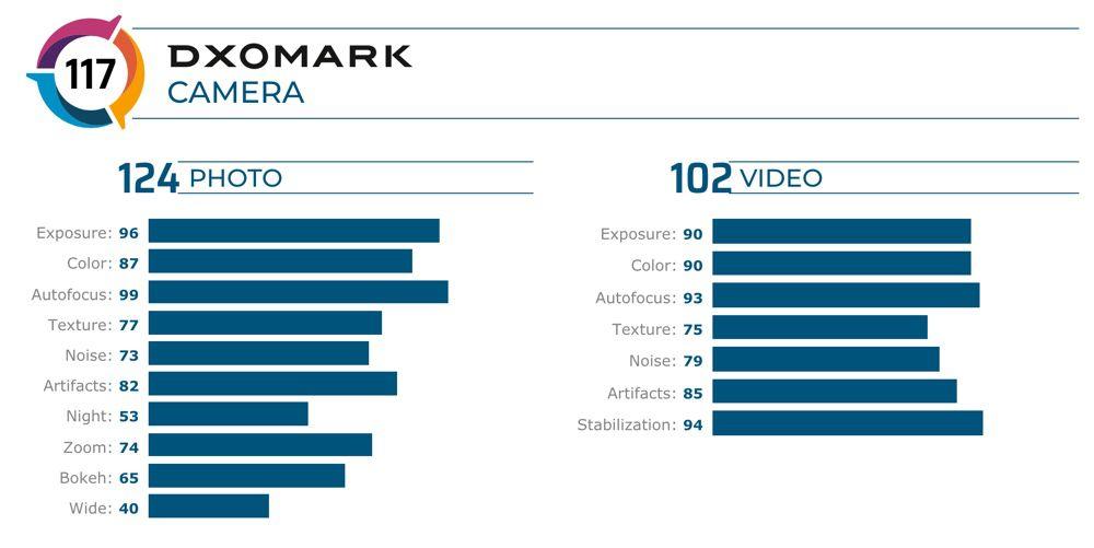 L'iPhone 11 Pro Max dans le top 5 de DxOMark