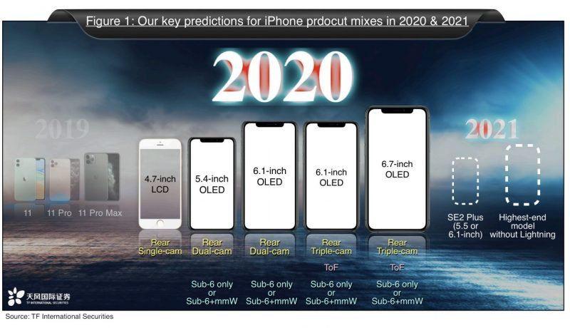 Ming Chi Kuo : cinq iPhone en 2020, et un iPhone sans port