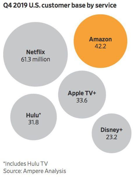 Apple TV+ aurait 33 millions de clients aux États-Unis