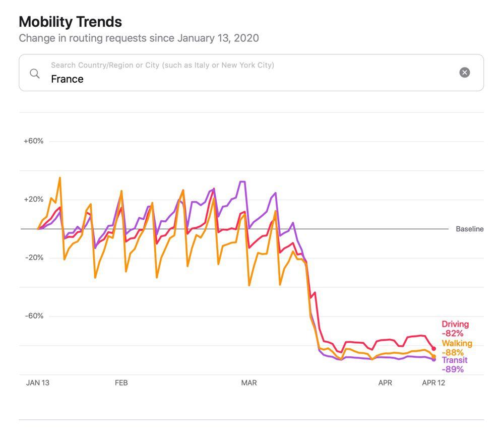 Apple publie à son tour des données de mobilité — Coronavirus