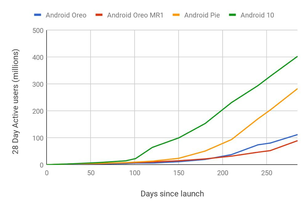 mg 3ddef84d bda2 49fd ad9c w1000h677 sc - Android 10 adopted faster than any other version
