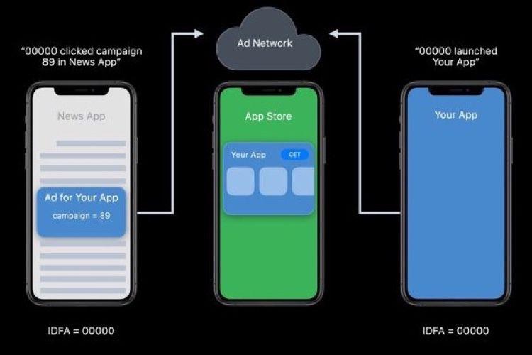 iOS 14 s'attaque au pistage de l'utilisateur par la pub dans les apps