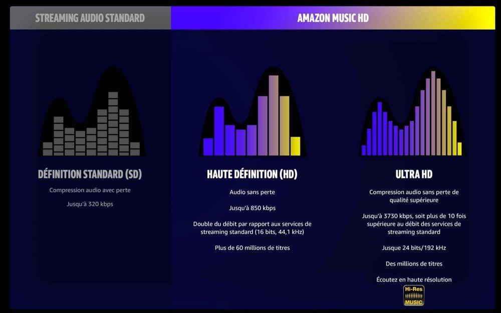 Des titres en Dolby Atmos Music accessibles depuis Amazon Music HD