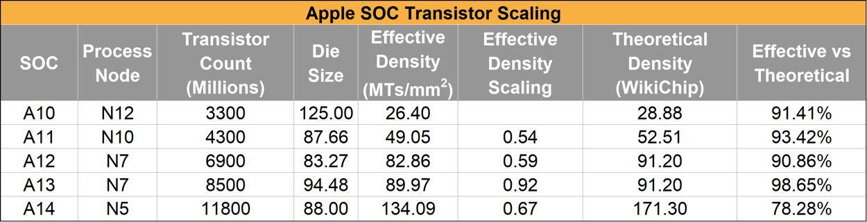 mg 605d2468 w2595 w828 w2500 w1250 - L'Apple A14 est très dense, mais moins que prévu - iGeneration