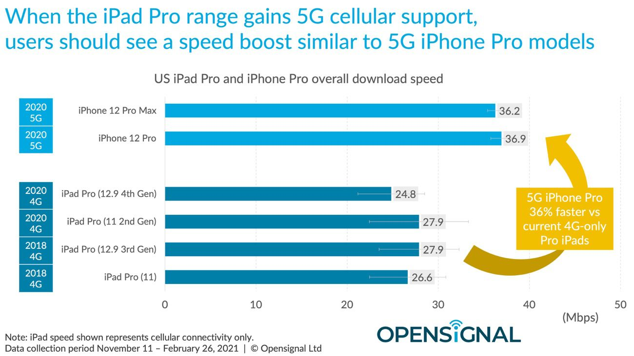 mg 292679c5 w3200 w828 w2600 w1300 - 5G speed: iPhone 12 behind the main Android smartphones - iGeneration