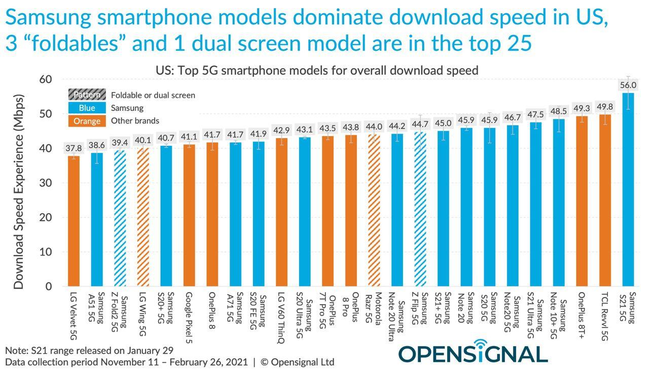 mg 631f995e w3200 w828 w2600 w1300 - 5G speed: iPhone 12 behind the main Android smartphones - iGeneration