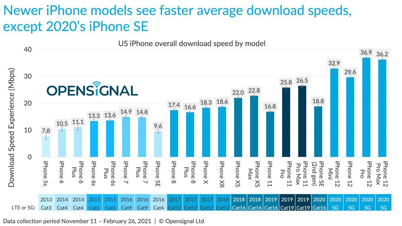 mg f5b80e81 w3200 w828 w2600 w1300 - 5G speed: iPhone 12 behind the main Android smartphones - iGeneration