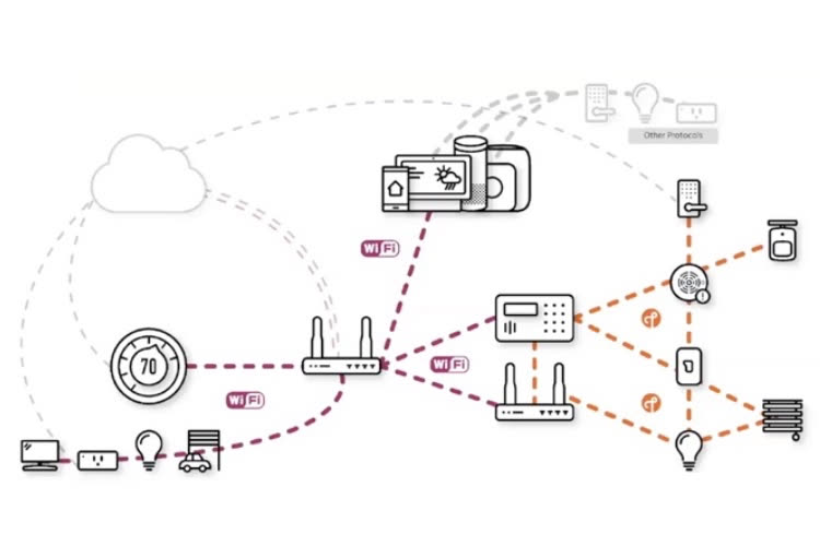 Domotique : les premiers appareils certifiés CHIP en fin d'année