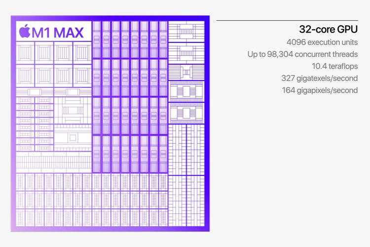 Le GPU de l'Apple M1Max devrait bien dépasser tous les Mac portables sous Intel